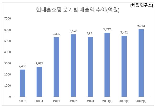 현대홈쇼핑 분기별 매출액 추이(억원)